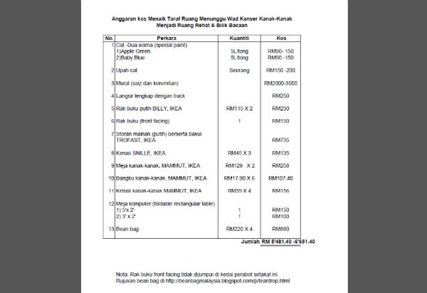 Anggaran kos projek perpustakaan mini